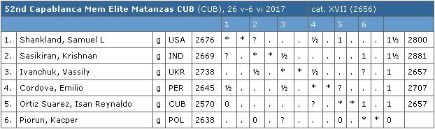 Capablanca Memorial 2017 Table