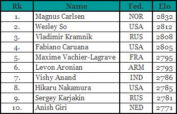 Norway Chess 2017 Table